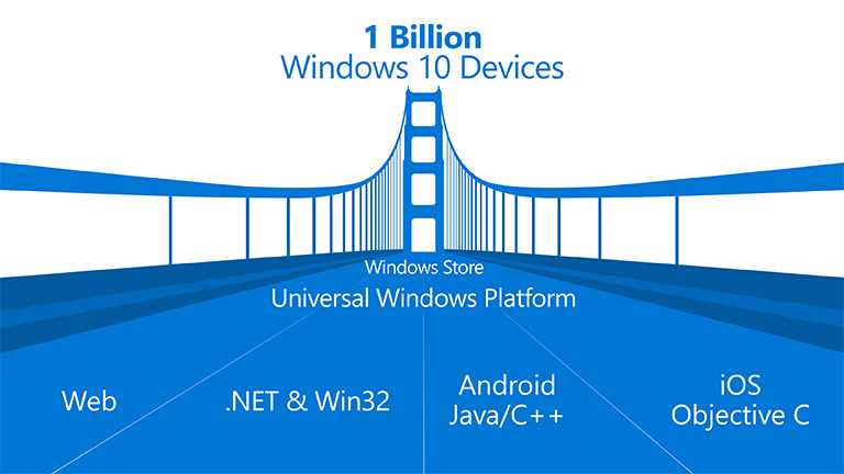 Developers can convert their Android & iOS Apps to Windows 10 Apps